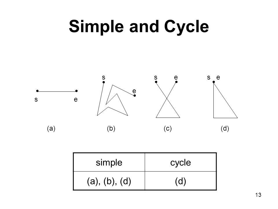 13 Simple and Cycle se s e s e se (a)(b)(c)(d) simplecycle (a), (b), (d)(d)