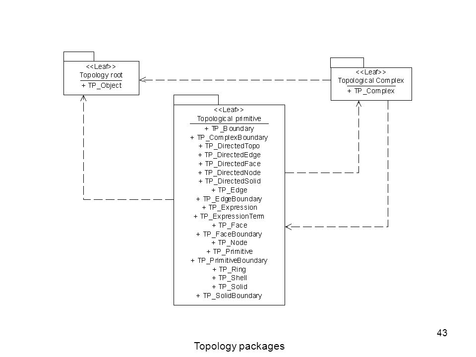 43 Topology packages