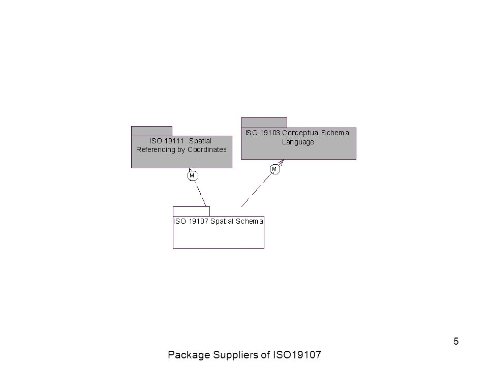 5 Package Suppliers of ISO19107