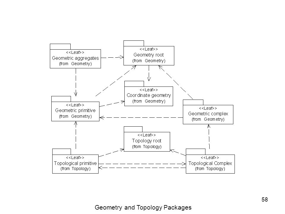 58 Geometry and Topology Packages