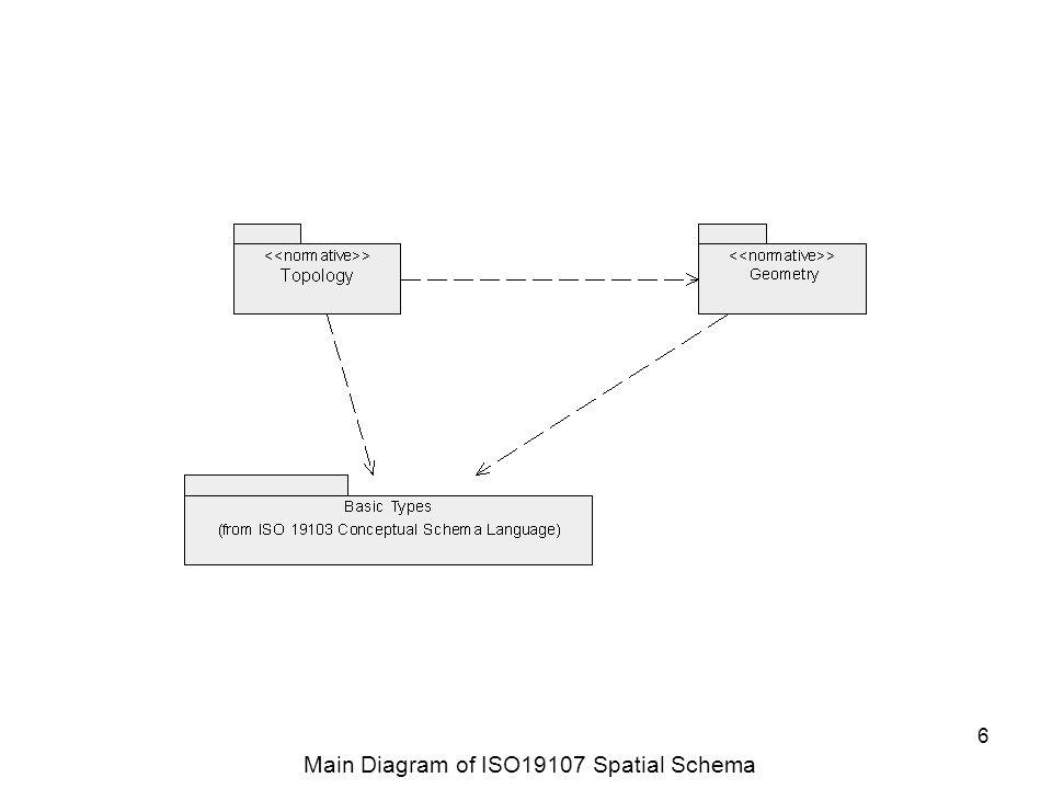 6 Main Diagram of ISO19107 Spatial Schema