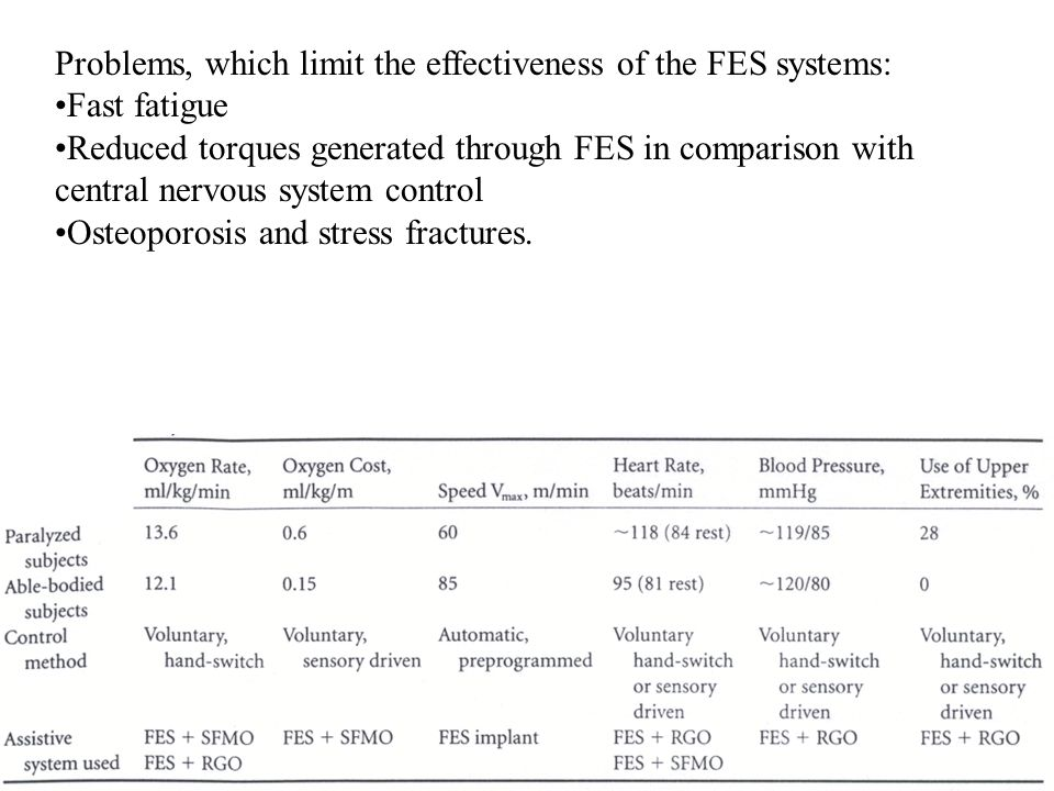 Problems, which limit the effectiveness of the FES systems: Fast fatigue Reduced torques generated through FES in comparison with central nervous system control Osteoporosis and stress fractures.