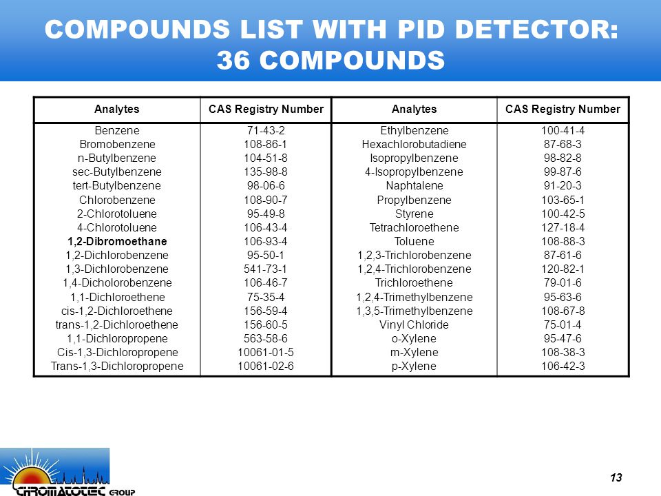 13 COMPOUNDS LIST WITH PID DETECTOR: 36 COMPOUNDS AnalytesCAS Registry NumberAnalytesCAS Registry Number Benzene Bromobenzene n-Butylbenzene sec-Butyl