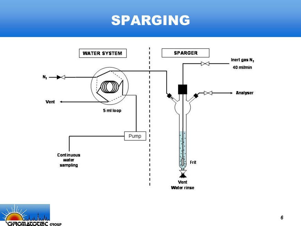 6 SPARGING