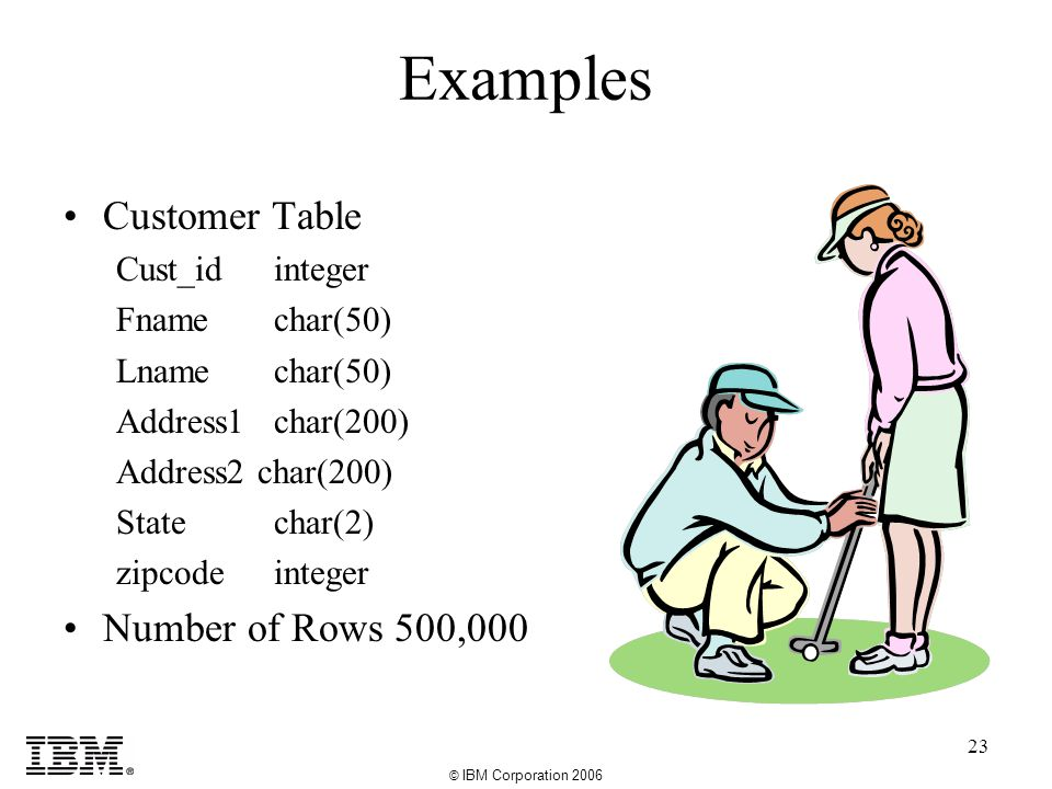 © IBM Corporation 2006 23 Examples Customer Table Cust_idinteger Fnamechar(50) Lnamechar(50) Address1char(200) Address2 char(200) Statechar(2) zipcodeinteger Number of Rows 500,000