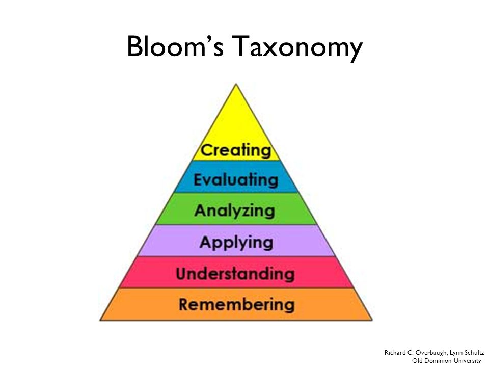 Bloom's Taxonomy Richard C. Overbaugh, Lynn Schultz Old Dominion University
