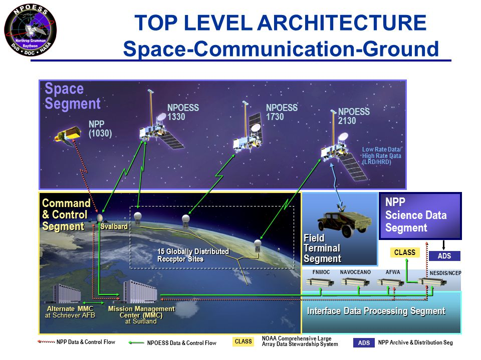 Space Segment Command & Control Segment NPP (1030) NPOESS 1330 NPOESS 1730 NPOESS 2130 Mission Management Center (MMC) at Suitland Alternate MMC at Schriever AFB Interface Data Processing Segment 15 Globally Distributed Receptor Sites Field Terminal Segment FNMOC NAVOCEANOAFWA NESDIS/NCEP Low Rate Data/ High Rate Data (LRD/HRD) NPP Science Data Segment CLASS ADS NPP Data & Control Flow NPOESS Data & Control Flow CLASS ADS NOAA Comprehensive Large Array Data Stewardship System NPP Archive & Distribution Seg Svalbard TOP LEVEL ARCHITECTURE Space-Communication-Ground