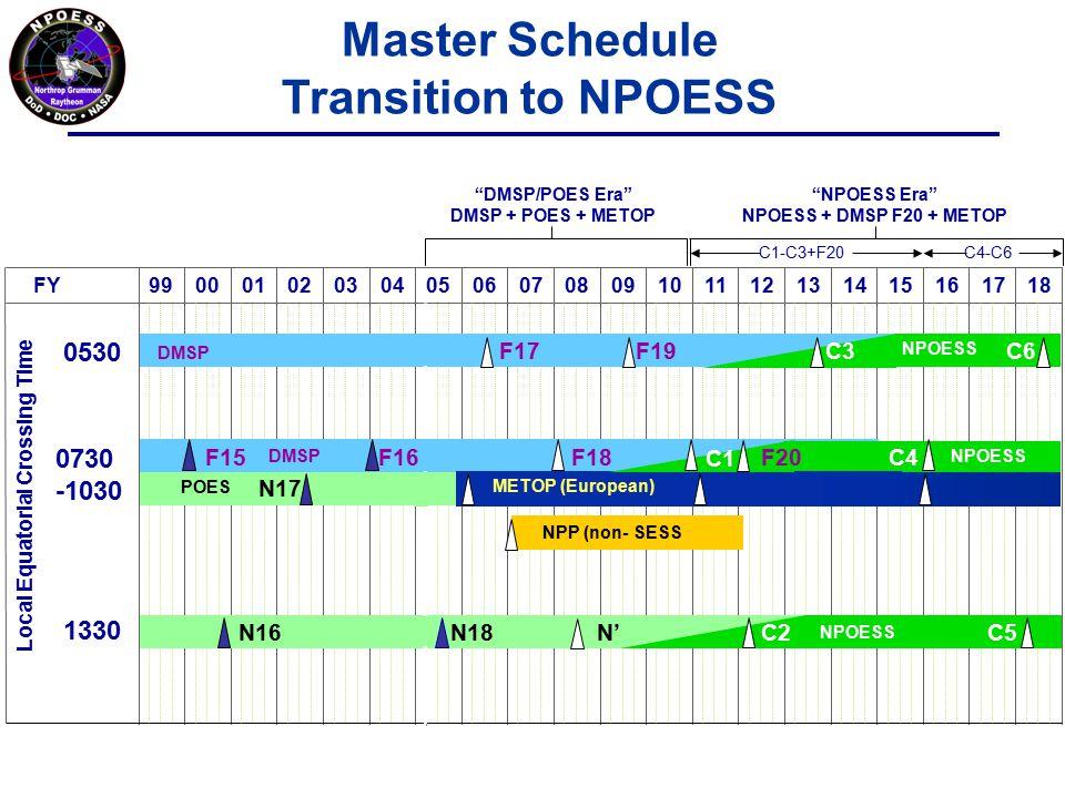 FY9900111213141516171803080910010207040506 Local Equatorial Crossing Time 1330 POES 0530 0730 -1030 NPOESS C2N'N16 DMSP NPOESS C3 NPOESS DMSP POES METOP (European) NPOESS N17 F17 F19 F15F18 C1 C4 C5 C6 NPP (non- SESS F16F20 DMSP/POES Era DMSP + POES + METOP NPOESS Era NPOESS + DMSP F20 + METOP C1-C3+F20C4-C6 Master Schedule Transition to NPOESS N18