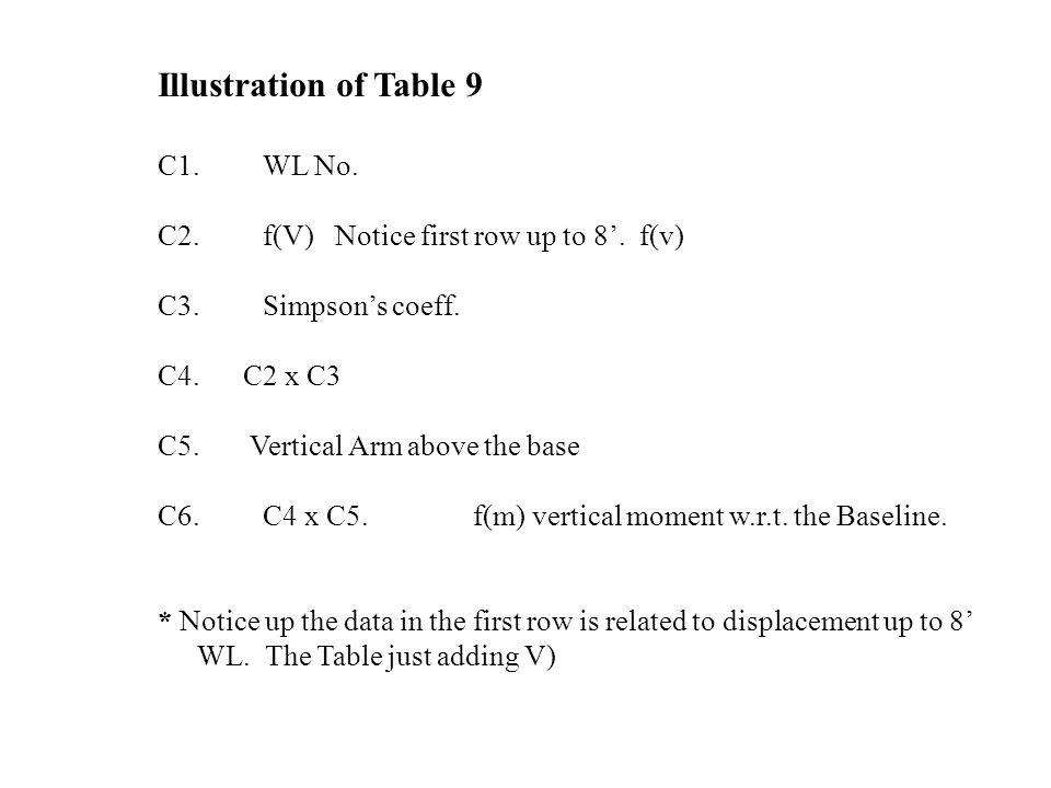 Illustration of Table 9 C1. WL No. C2.f(V) Notice first row up to 8'. f(v) C3.Simpson's coeff. C4. C2 x C3 C5. Vertical Arm above the base C6.C4 x C5.