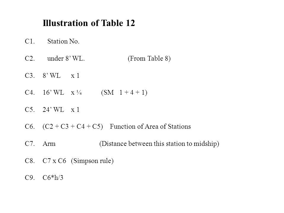 Illustration of Table 12 C1. Station No. C2. under 8' WL.(From Table 8) C3.8' WL x 1 C4.16' WL x ¼ (SM 1 + 4 + 1) C5.24' WL x 1 C6.(C2 + C3 + C4 + C5)