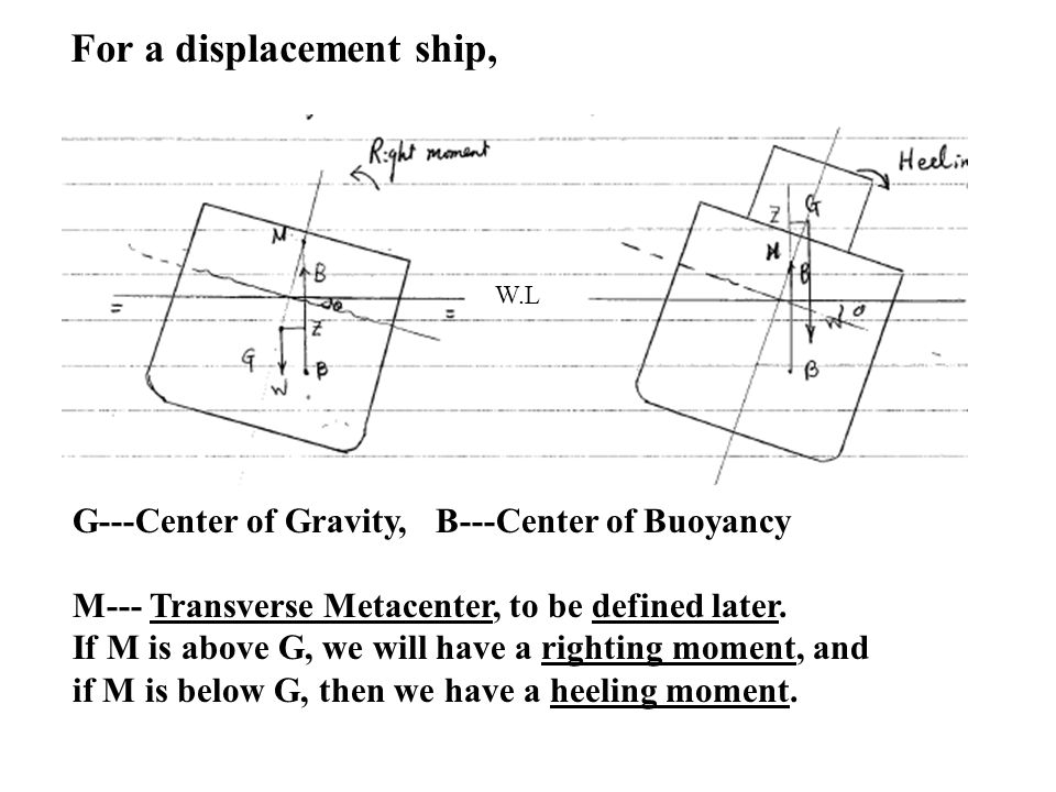 G---Center of Gravity, B---Center of Buoyancy M--- Transverse Metacenter, to be defined later. If M is above G, we will have a righting moment, and if