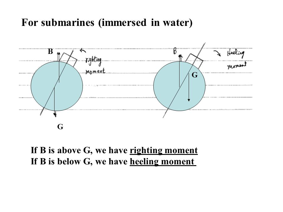 For submarines (immersed in water) G B G If B is above G, we have righting moment If B is below G, we have heeling moment