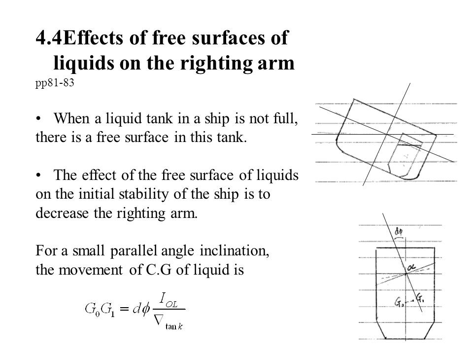 4.4Effects of free surfaces of liquids on the righting arm pp81-83 When a liquid tank in a ship is not full, there is a free surface in this tank. The