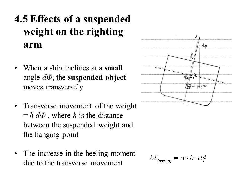 4.5 Effects of a suspended weight on the righting arm When a ship inclines at a small angle dΦ, the suspended object moves transversely Transverse mov