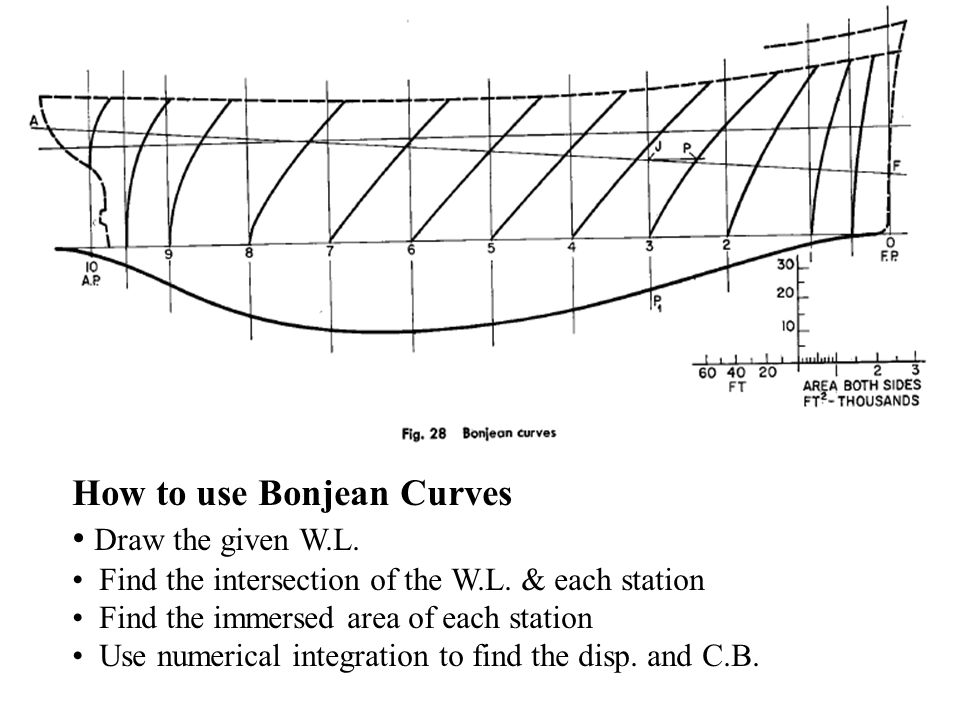 How to use Bonjean Curves Draw the given W.L. Find the intersection of the W.L. & each station Find the immersed area of each station Use numerical in
