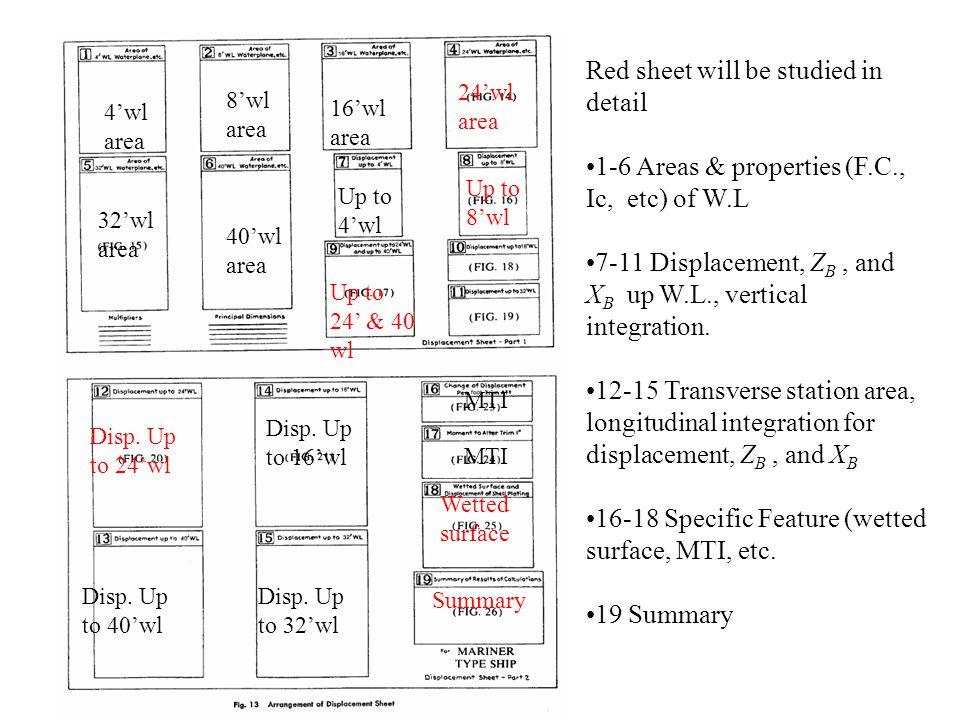 4.7 Effect of Ship's Geometry on Stability Transverse metacenter height GM = BM – (Z G –Z B )
