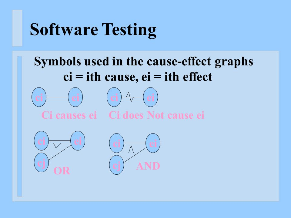 Software Testing Symbols used in the cause-effect graphs ci = ith cause, ei = ith effect cieiciei Ci causes ei Ci does Not cause ei ciei cj OR ciei cj