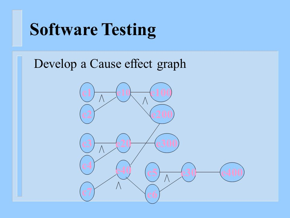 Software Testing c1 e10 c2 e100 e200 c3e20 c4 e300 c5e30 c6 e400 e40 c7 Develop a Cause effect graph