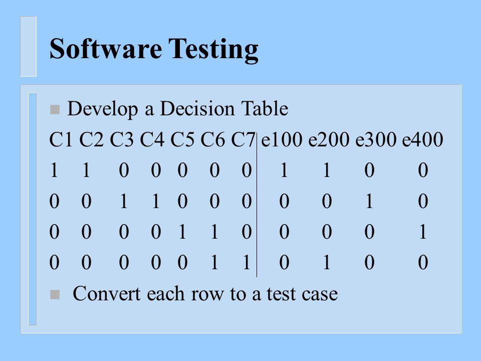 Software Testing n Develop a Decision Table C1 C2 C3 C4 C5 C6 C7 e100 e200 e300 e400 1 1 0 0 0 0 0 1 1 0 0 0 0 1 1 0 0 0 0 0 1 0 0 0 0 0 1 1 0 0 0 0 1