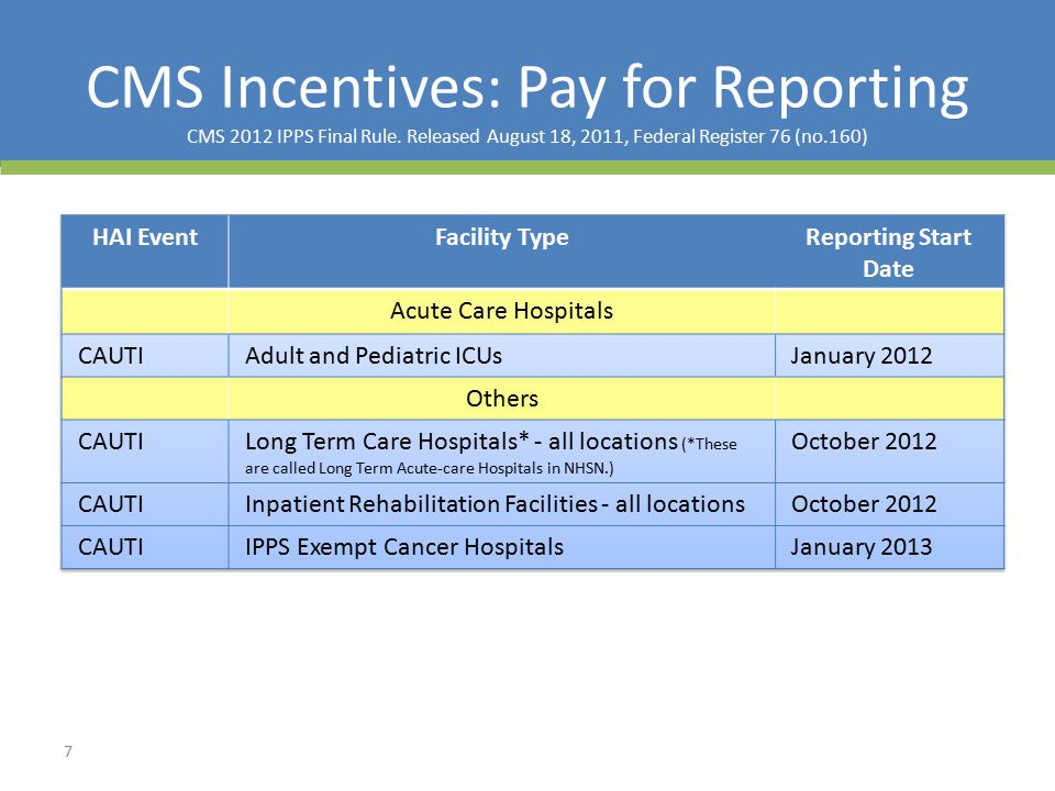CMS Incentives: Pay for Reporting CMS 2012 IPPS Final Rule.