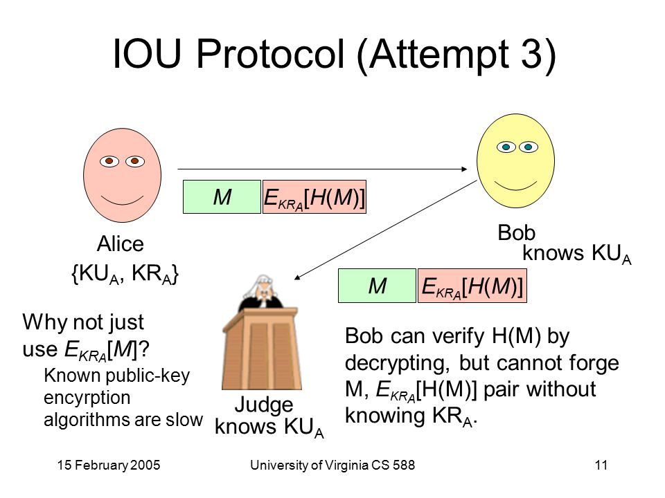 15 February 2005University of Virginia CS 58811 IOU Protocol (Attempt 3) Alice Bob {KU A, KR A } M E KR A [H(M)] Judge M E KR A [H(M)] knows KU A Bob can verify H(M) by decrypting, but cannot forge M, E KR A [H(M)] pair without knowing KR A.