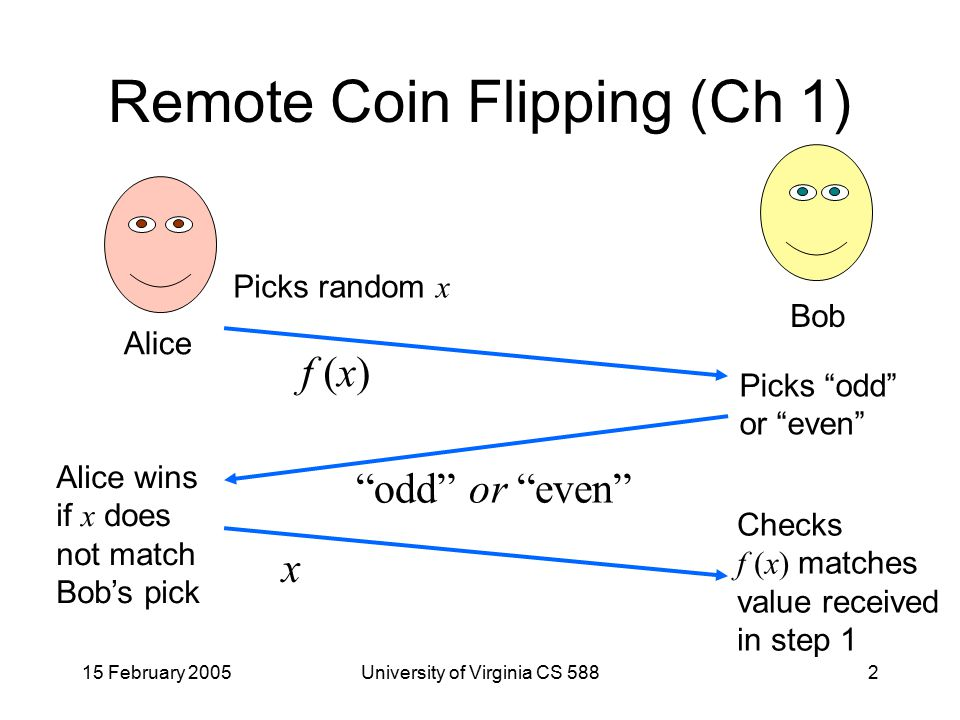 15 February 2005University of Virginia CS 5882 Remote Coin Flipping (Ch 1) Alice Bob Picks random x f (x) Picks odd or even odd or even x Checks f (x) matches value received in step 1 Alice wins if x does not match Bob's pick