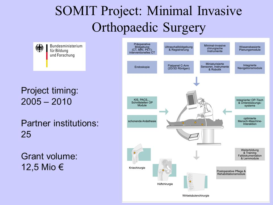SOMIT Project: Minimal Invasive Orthopaedic Surgery Project timing: 2005 – 2010 Partner institutions: 25 Grant volume: 12,5 Mio €