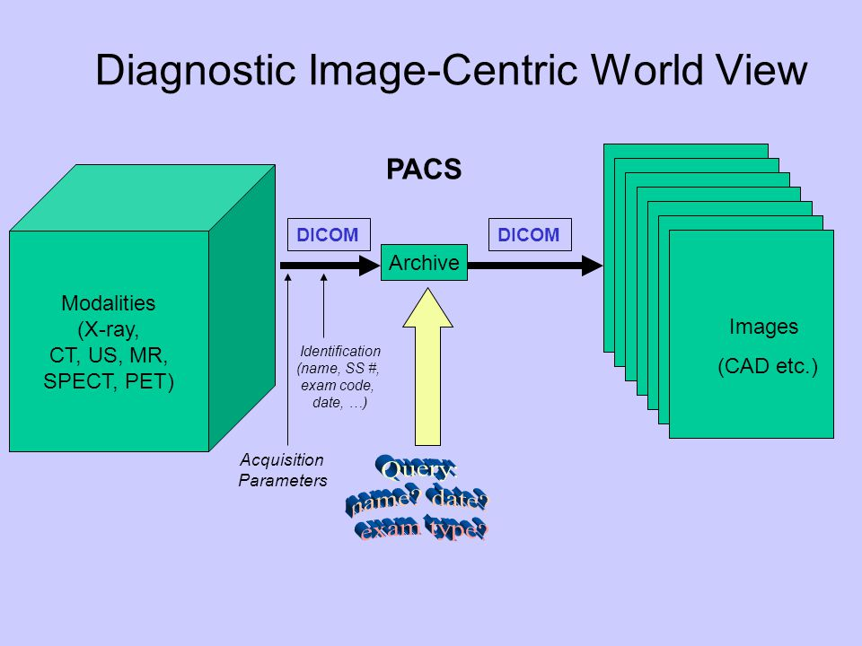 Archive Modalities (X-ray, CT, US, MR, SPECT, PET) Images (CAD etc.) Acquisition Parameters Identification (name, SS #, exam code, date, …) DICOM Diag