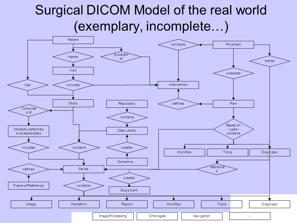 Surgical DICOM Model of the real world (exemplary, incomplete…) Patient makes Visit includes Study Comprise d of Modality performed procedure steps in