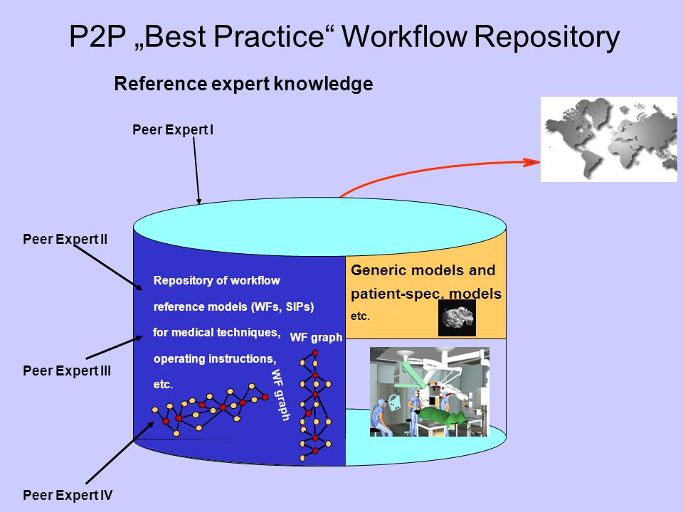 Repository of workflow reference models (WFs, SIPs) for medical techniques, operating instructions, etc. Generic models and patient-spec. models etc.
