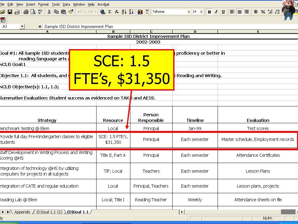 SCE: 1.5 FTE's, $31,350