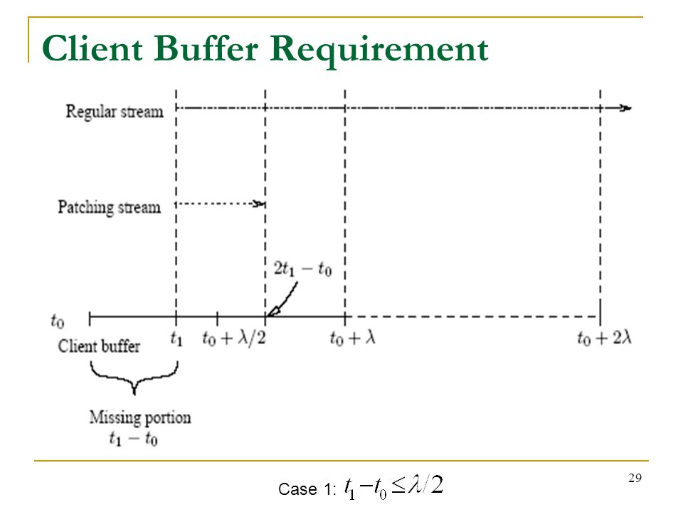29 Client Buffer Requirement Case 1: