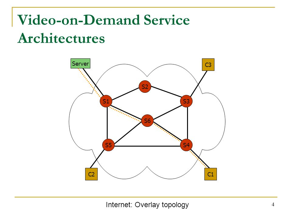 4 Video-on-Demand Service Architectures Internet: Overlay topology S2 S5 C2 S3 C3 Server S1 S6 S4 C1