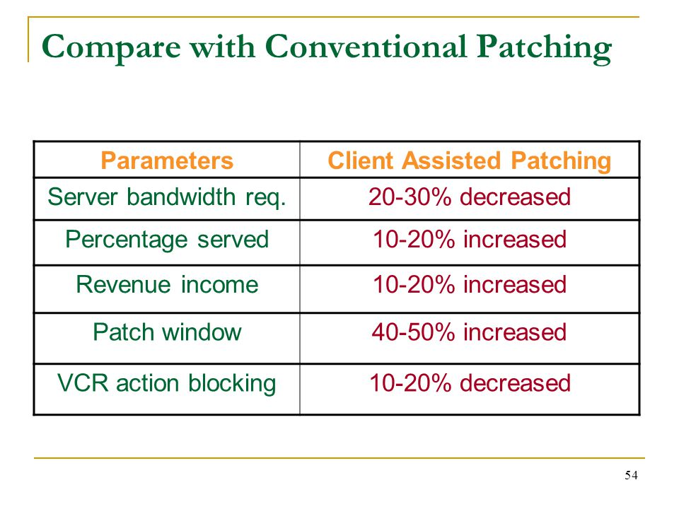 54 Compare with Conventional Patching ParametersClient Assisted Patching Server bandwidth req.20-30% decreased Percentage served10-20% increased Revenue income10-20% increased Patch window40-50% increased VCR action blocking10-20% decreased