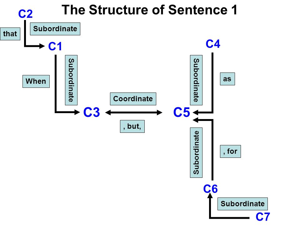 C7 C6 C1 C5 C4 C3 C2 Coordinate, but, S u b o r d i n a t e S u b o r d i n a t e Subordinate When as, for that The Structure of Sentence 1