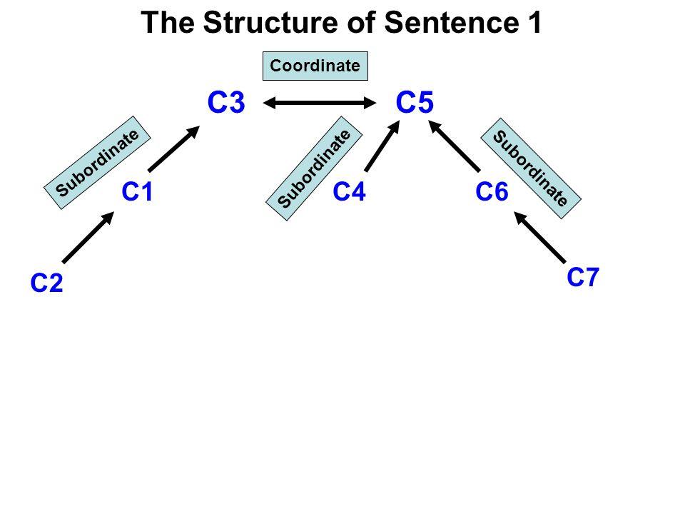 C3C5 C4C6 C7 C1 C2 Coordinate Subordinate The Structure of Sentence 1