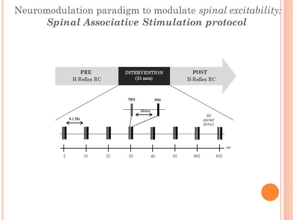90 paired stimuli PNS TMS 20ms 0.1 Hz 90001040302050890 sec PREPOST INTERVENTION (15 min) H-Reflex RC Neuromodulation paradigm to modulate spinal excitability: Spinal Associative Stimulation protocol