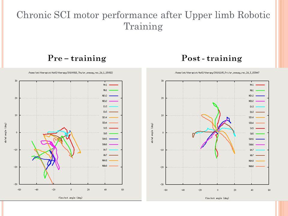 Pre – trainingPost - training Chronic SCI motor performance after Upper limb Robotic Training