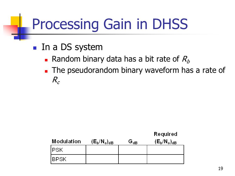 19 Processing Gain in DHSS In a DS system Random binary data has a bit rate of R b The pseudorandom binary waveform has a rate of R c