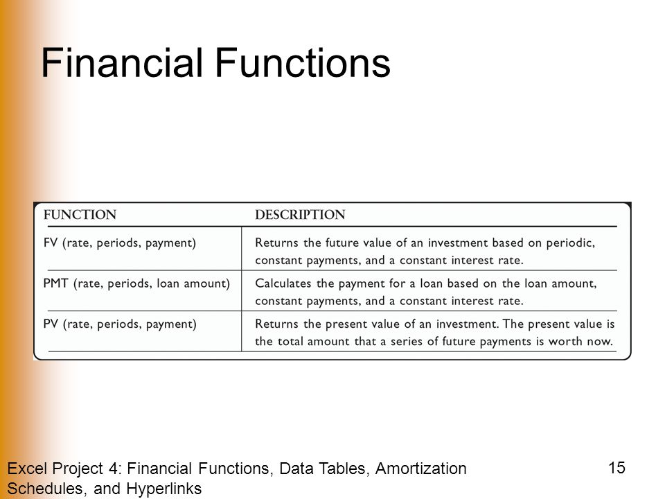 Excel Project 4: Financial Functions, Data Tables, Amortization Schedules, and Hyperlinks 15 Financial Functions