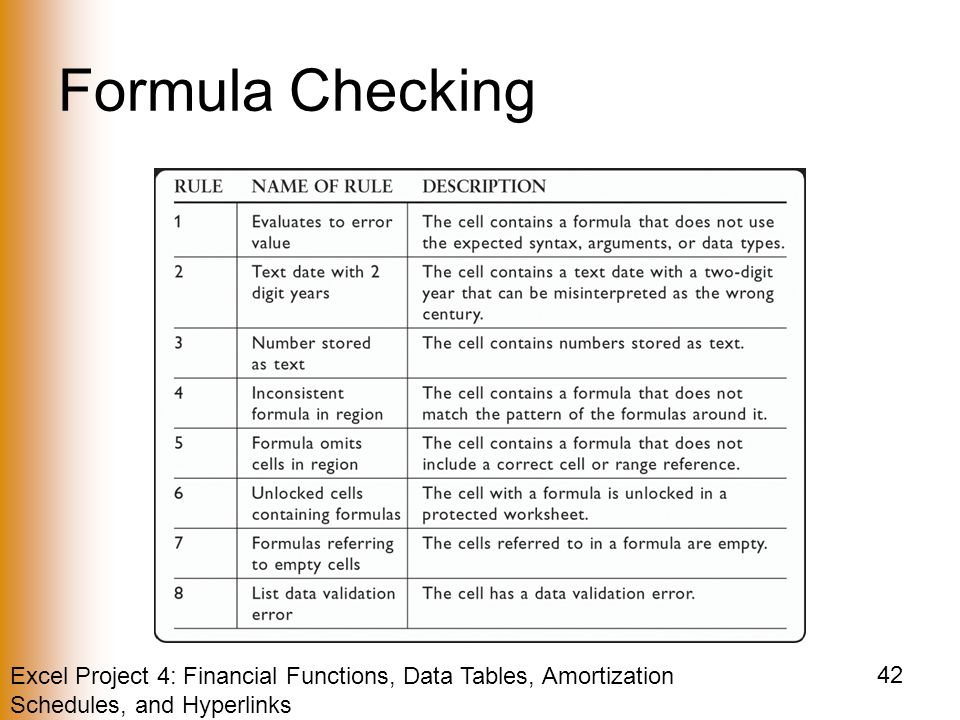 Excel Project 4: Financial Functions, Data Tables, Amortization Schedules, and Hyperlinks 42 Formula Checking