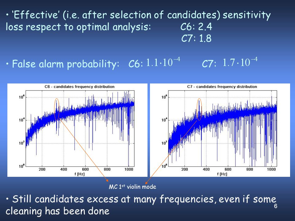 6 MC 1 st violin mode 'Effective' (i.e. after selection of candidates) sensitivity loss respect to optimal analysis: C6: 2.4 C7: 1.8 False alarm proba