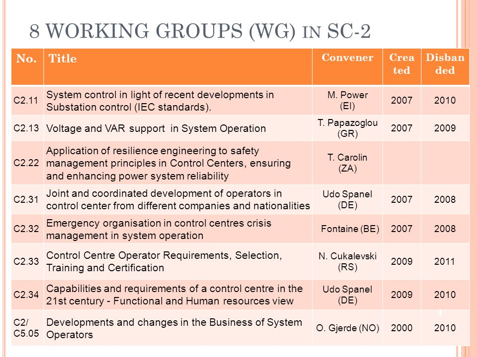 C2.11 S YSTEM CONTROL IN LIGHT OF RECENT DEVELOPMENTS IN S UBSTATION CONTROL (IEC STANDARDS ) Scope Identify the advances in Substation Control which may influence system operation Analyse their impact on system operation Survey and catalogue best practices for embedding SCs in system control Identify the potential improvements in system operations Propose Recommendations / guidelines for using SCs integration in system control 5