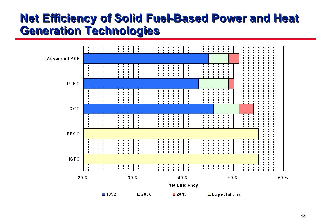 14 Net Efficiency of Solid Fuel-Based Power and Heat Generation Technologies