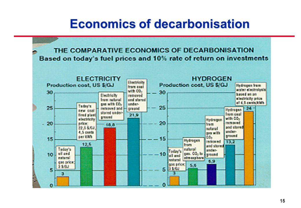 15 Economics of decarbonisation