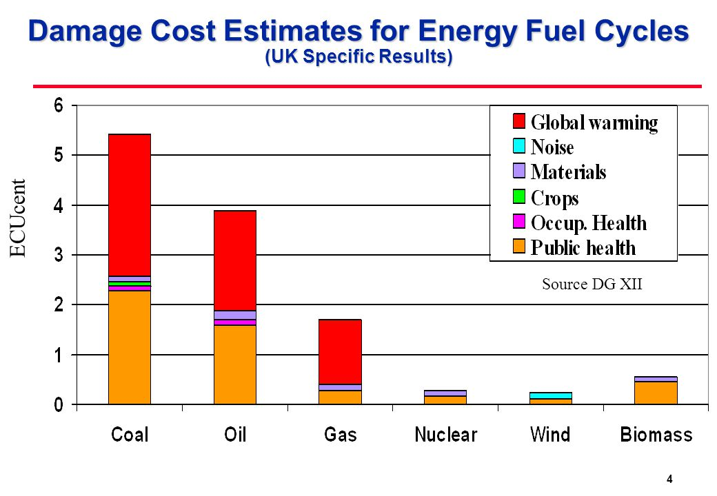4 Damage Cost Estimates for Energy Fuel Cycles (UK Specific Results) ECUcent Source DG XII