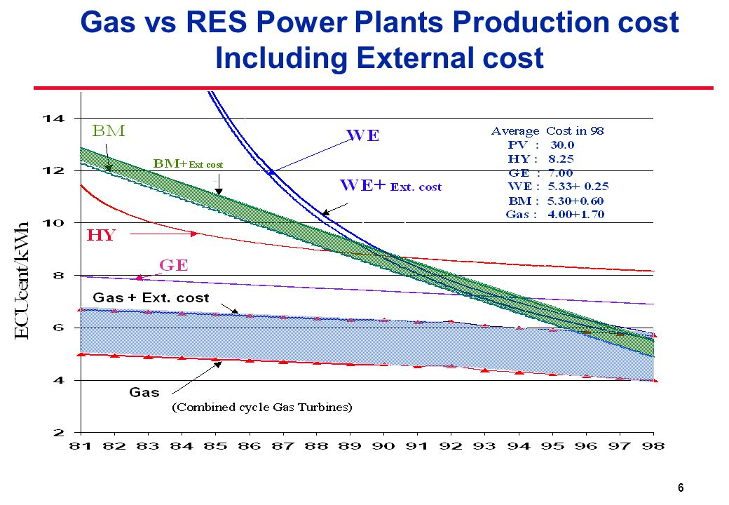 6 Gas vs RES Power Plants Production cost Including External cost