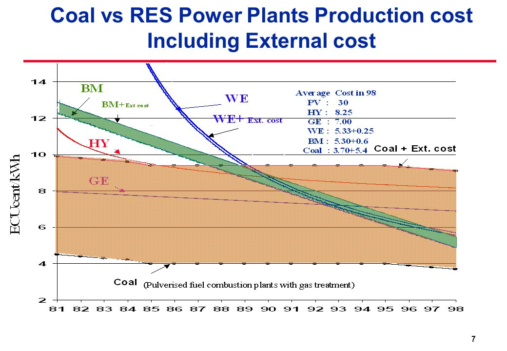 7 Coal vs RES Power Plants Production cost Including External cost