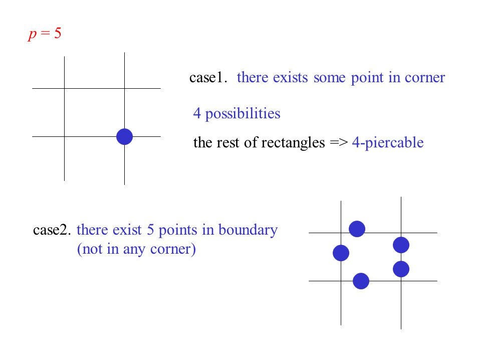 p = 5 case1. there exists some point in corner 4 possibilities the rest of rectangles => 4-piercable case2. there exist 5 points in boundary (not in a