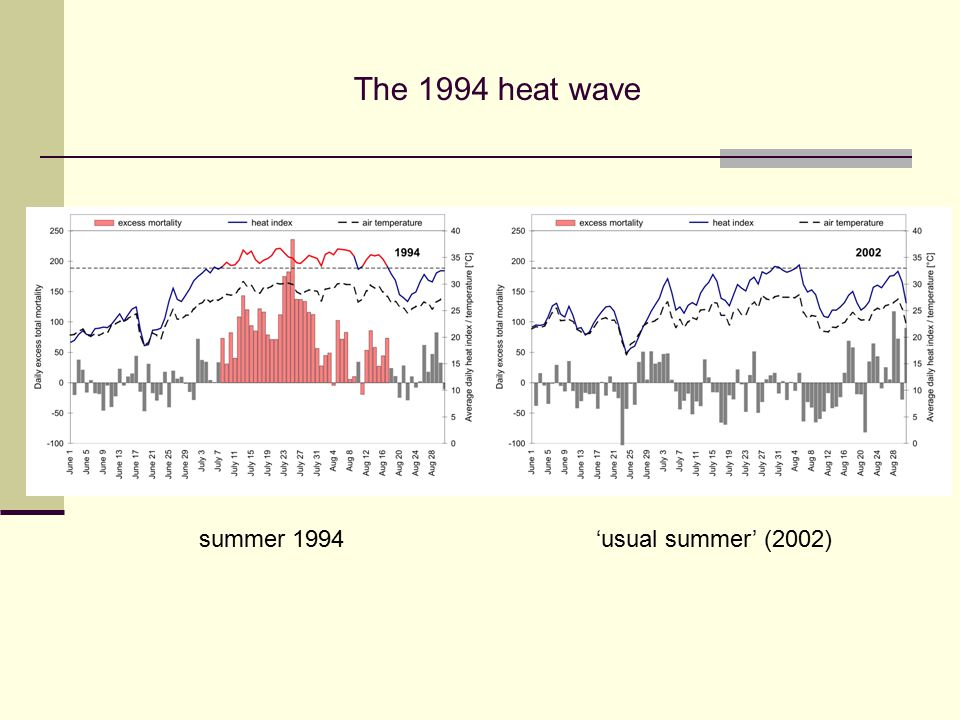 summer 1994'usual summer' (2002) The 1994 heat wave